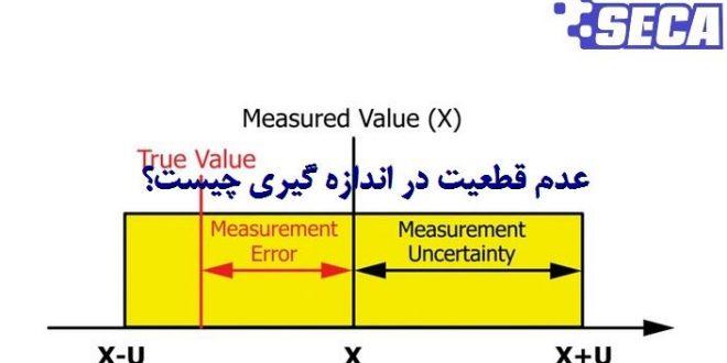 عدم قطعیت اندازه گیری